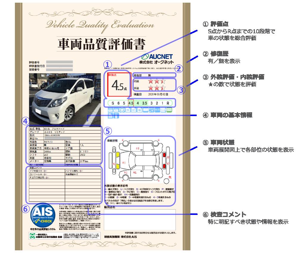 評価 車両 書 品質 パート2 「車両品質評価書」とは、、、?